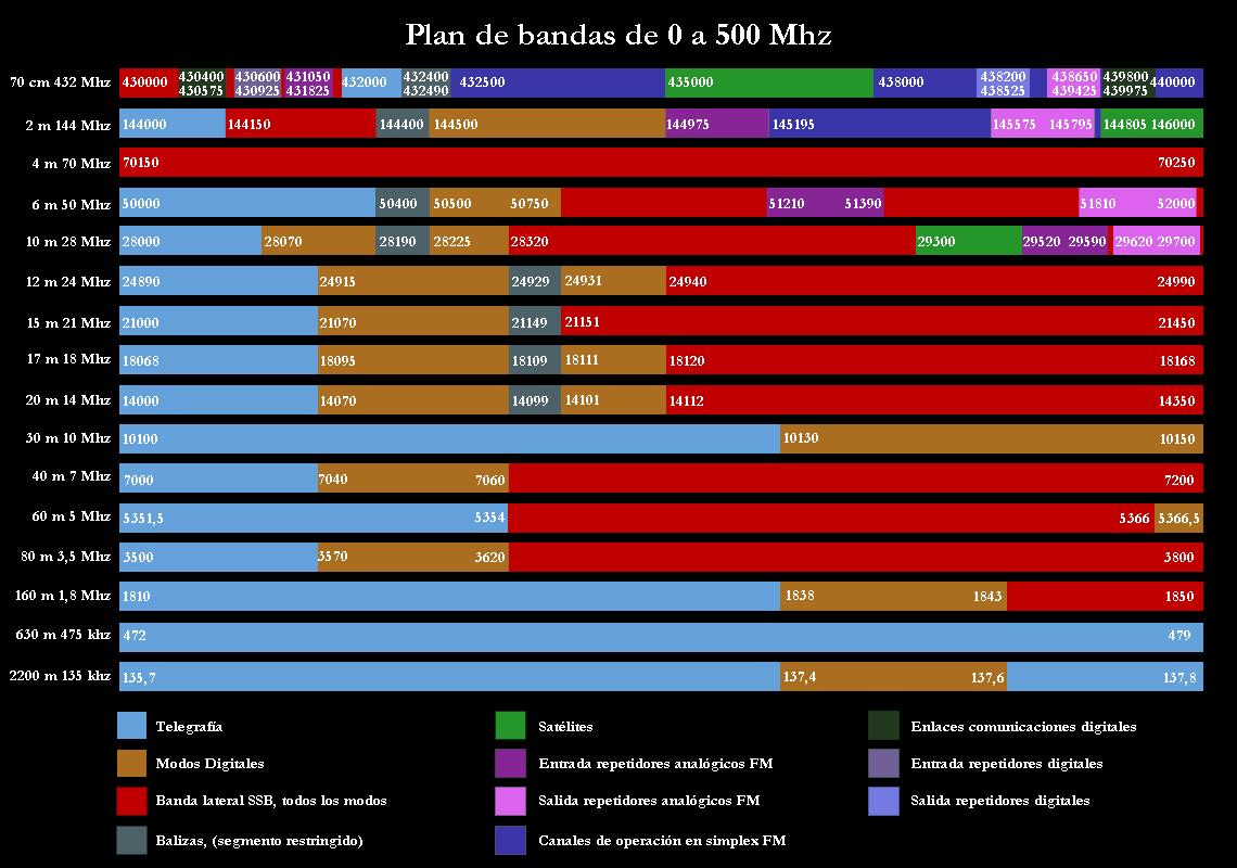 PlandeBandas0500